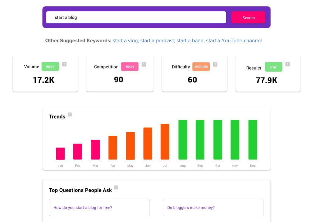 Bramework new post keyword analysis
