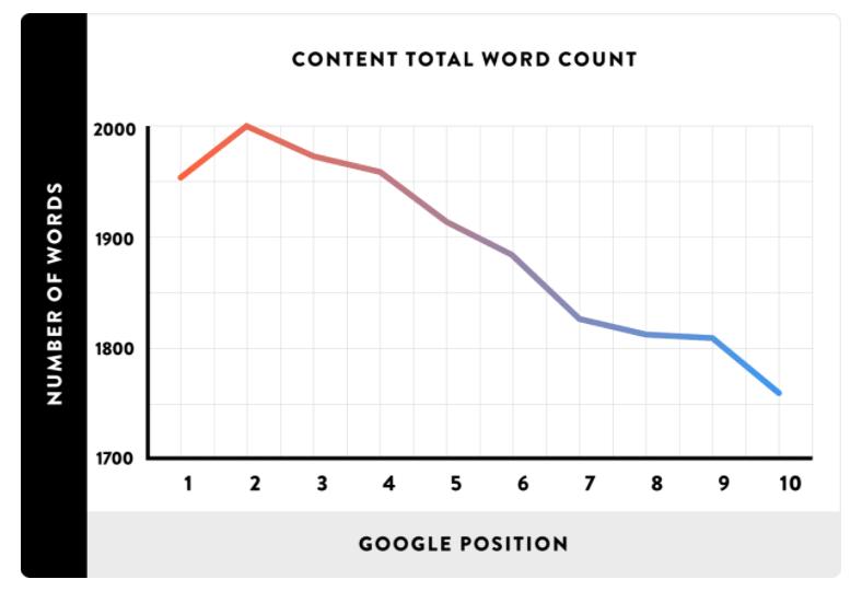 long form content statistics